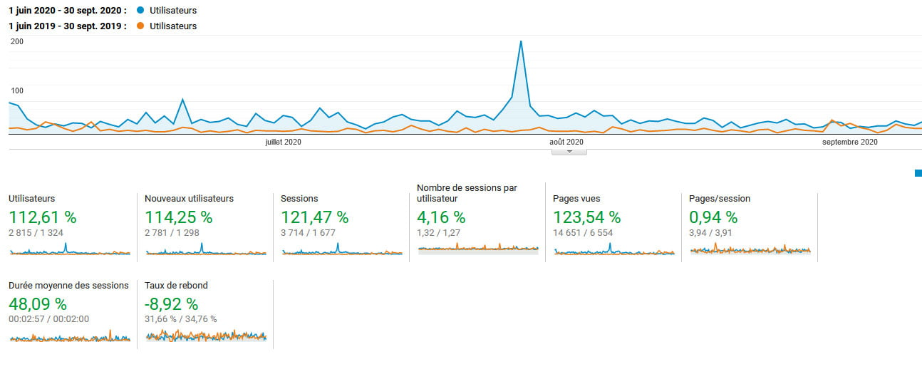 Croissance globale des statistiques de fréquentation du site lacompagnieducombi.fr